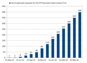 Approved requests for the FP7 post-grant OA pilot.