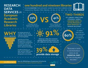 Research Data Services Infographic